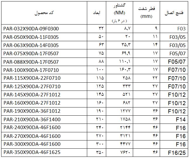 انواع عملگرهای دوراویس Duravis