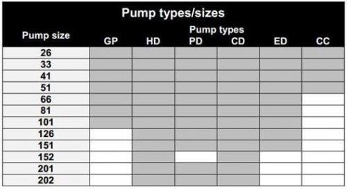 Pump Type/Size