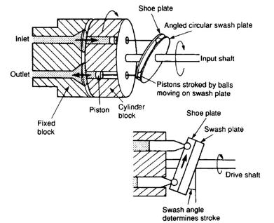 پمپ پیستونی محوری چیست