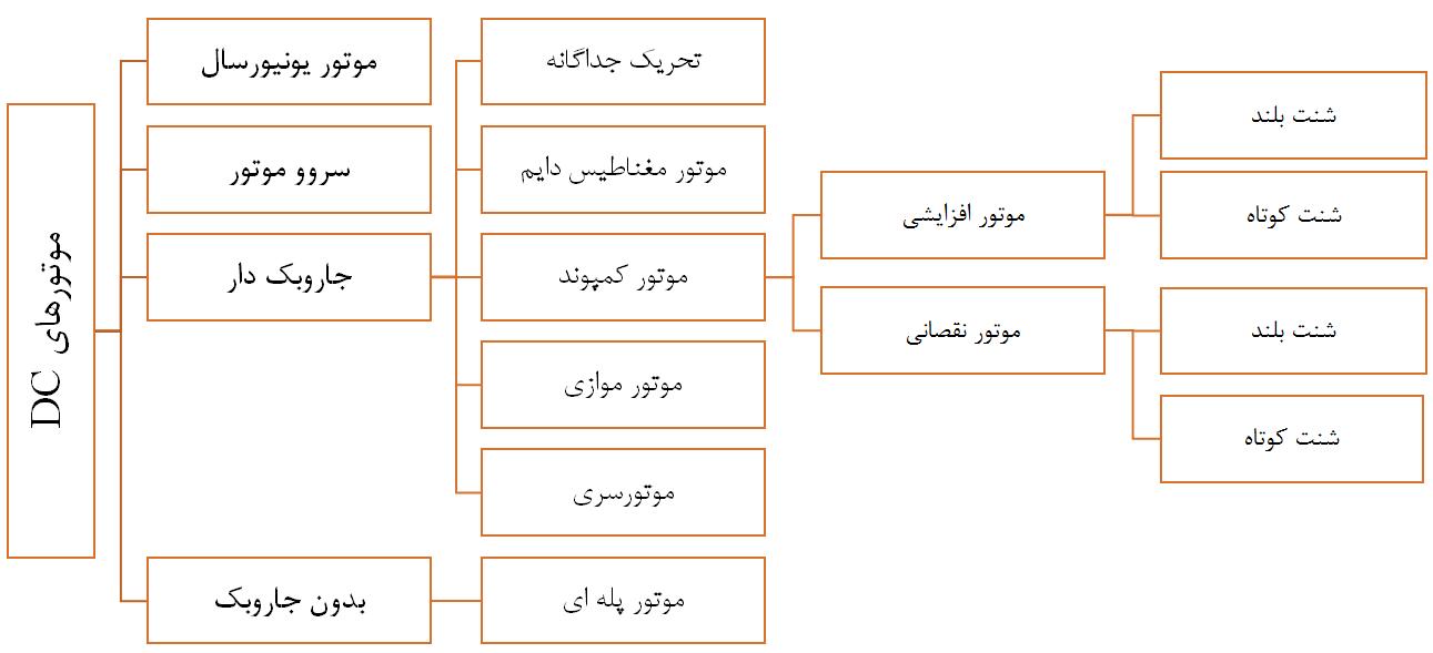 انواع الکتروموتور DC
