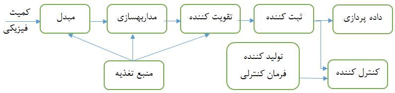 نمودار بلوکی سیستم ابزار دقیق