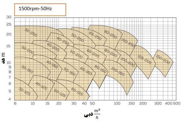(1500rpm)میزان هد و دبی پمپ با ابعاد متفاوت