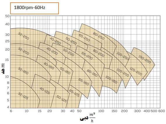 (1800rpm)میزان هد و دبی پمپ با ابعاد متفاوت