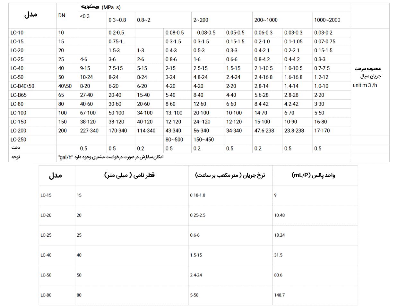 راهنمای انتخاب فلومتر U-ideal