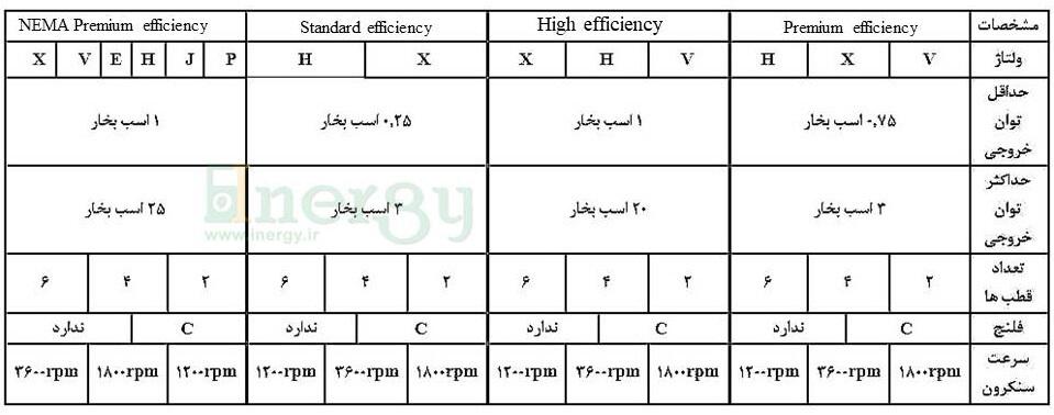 مشخصات الکتروموتور WEG سری w01TEFC