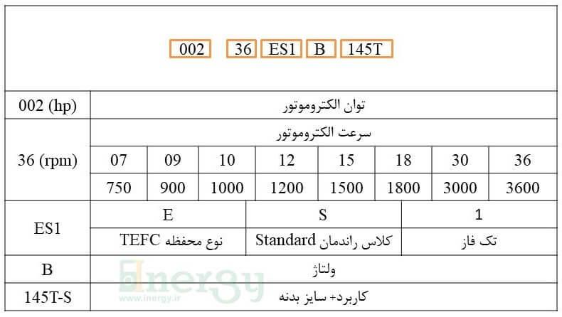 پلاک خوانی الکتروموتور WEG سری w01TEFC
