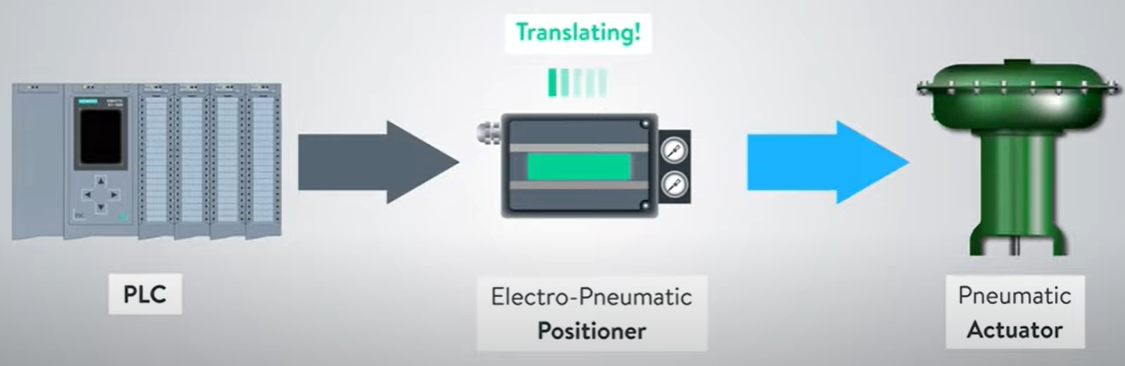 پوزیشنر الکتروپنوماتیکی چیست
