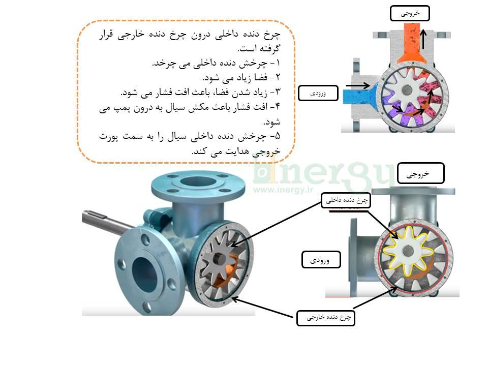 نحوه عملکرد پمپ هیدرولیک دنده داخلی