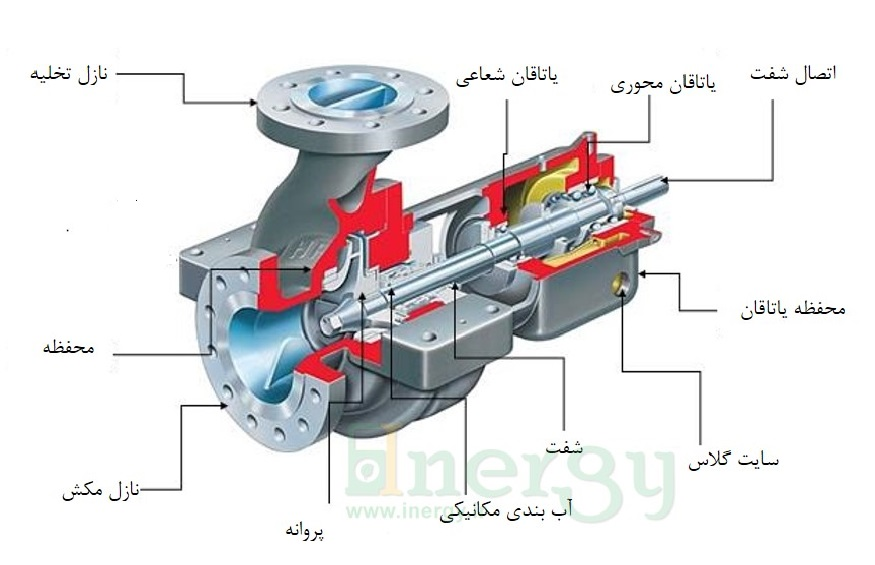 اجزای تشکیل دهنده پمپ سانتریفیوژ