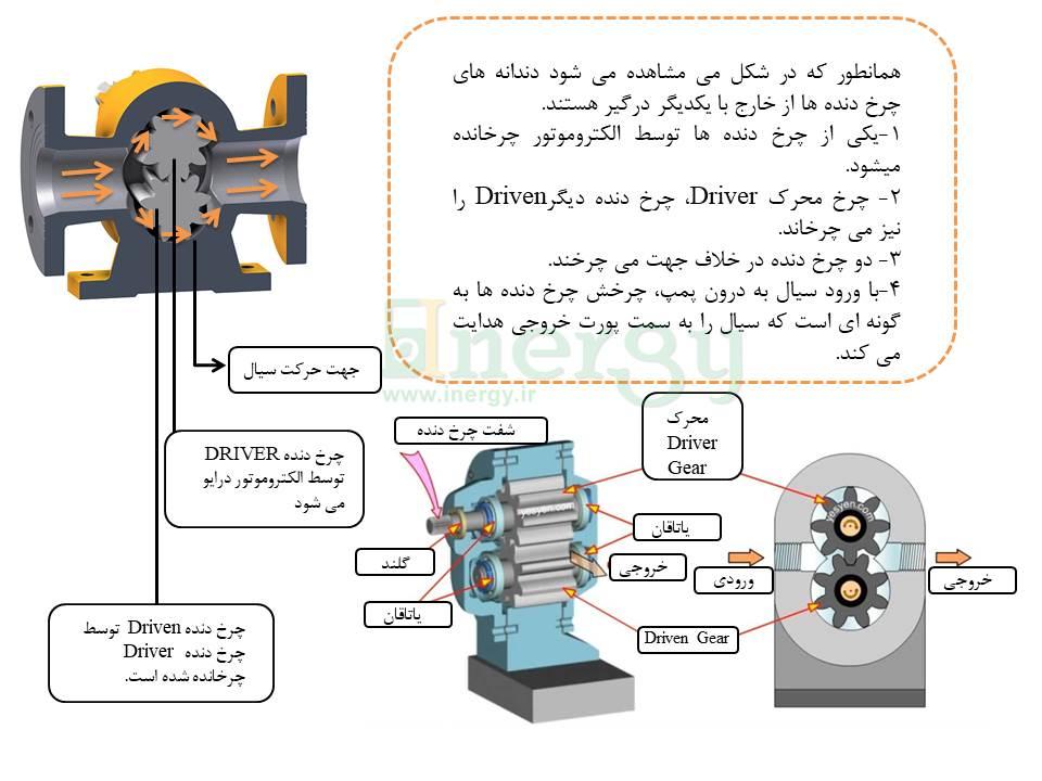 نحوه عملکرد پمپ هیدرولیک دنده خارجی