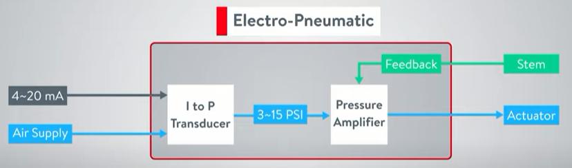 کاربرد پوزیشنر الکتروپنوماتیکی