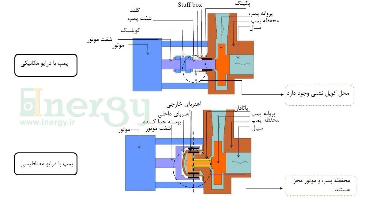 مکانیزم پمپ مغناطیسی