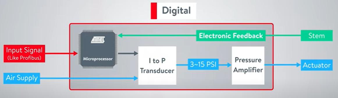 پوزیشنر دیجیتال چیست