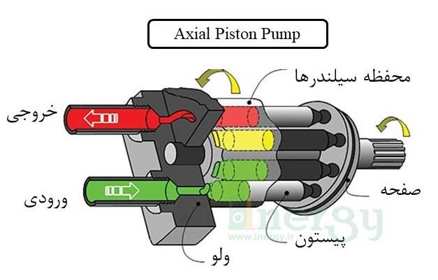ساختار پمپ پیستونی