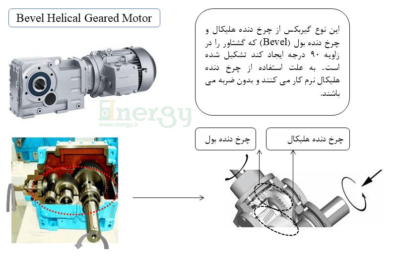 گیربگس صنعتی کرانویل