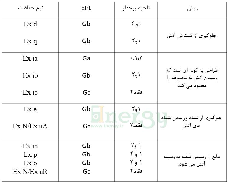 درجه حفاظتی الکتروموتور ضد انفجار