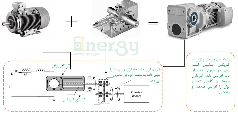 الکتروموتور گیربکس دار چیست؟