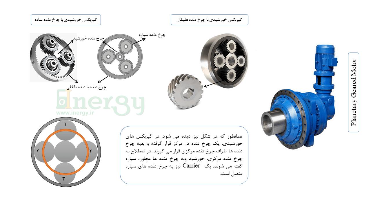 گیربکس صنعتی خورشیدی