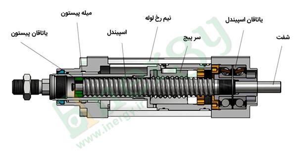 اجزای عملگر الکتریکی