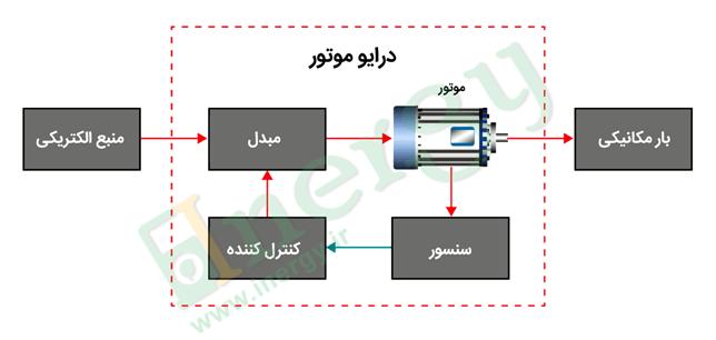 عملکرد عملگر الکتریکی