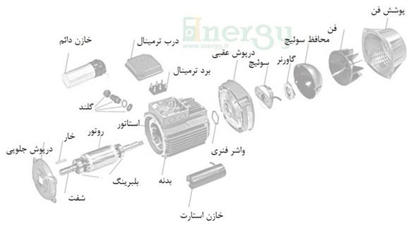 اجزای اصلی الکتروموتور کلاچ دار