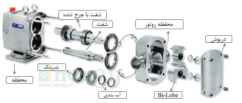 اجزای تشکیل دهنده لوب پمپ ها