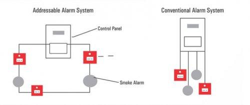 خرید سیستم های اعلام حریق آدرس پذیر Addressable