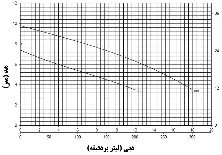 نمودار دبی برحسب هد پمپ پنتاکس سری DX
