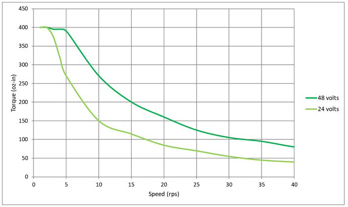 نمودار گشتاور-سرعت براساس منبع تغذیه